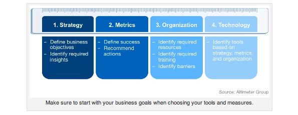 ソーシャルメディアの効果を知るために測定すべき6つのゴール