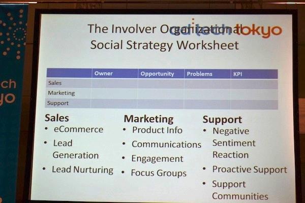 【ad:tech東京2011レポート】ソーシャルCRMに取り組む時に知っておきたい5つのこと