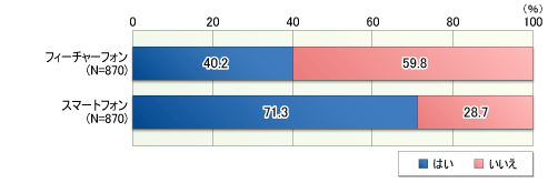 Facebookアクセスの7割はスマートフォンから!スマートフォンユーザーのソーシャルメディア利用実態まとめ