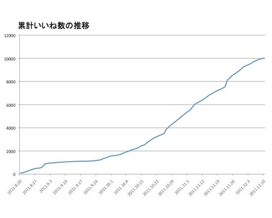 【データ公開】Facebookページ10, 000いいね!までの知っておきたい成長ポイント