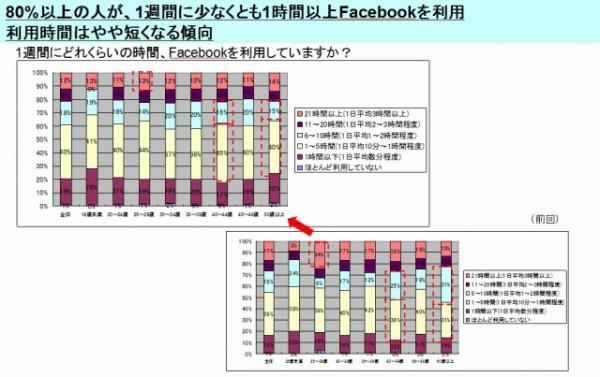 【アンケート調査結果大公開!】ユーザーは企業のFBページをどう見ている?~第2回Facebookユーザーの企業・ブランドFacebookページ利用実態調査~