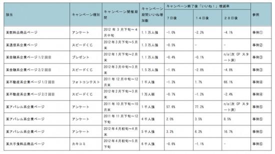 Facebookページキャンペーン事後検証リスト