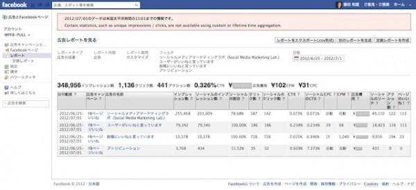 広告マネージャ レポート画面