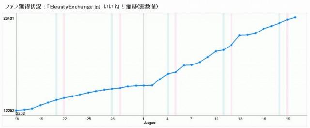 facebook 活用 事例 プロモーション BeautyExchange.jp rank