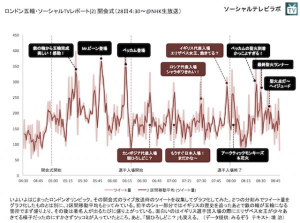 ソーシャルテレビラボ オリンピック開会式ツイートグラフ