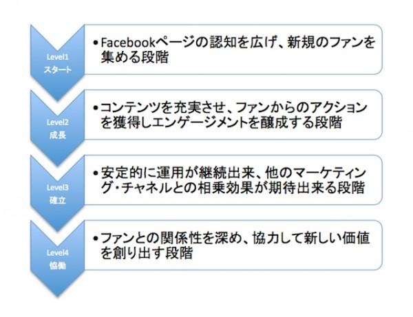 Facebookページの成熟度