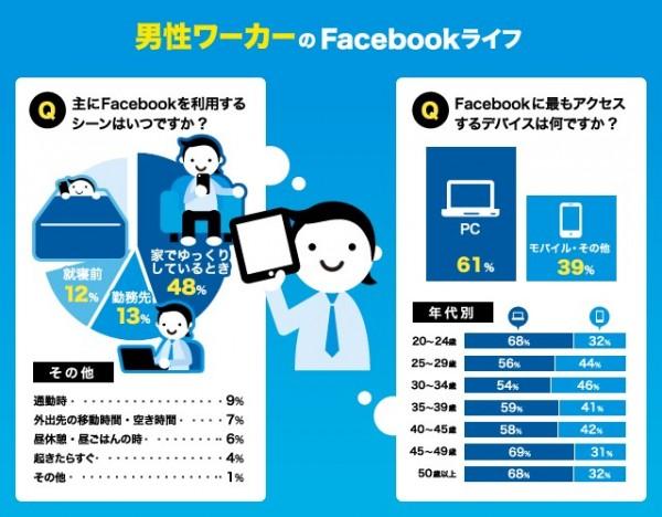 Facebook利用実態 インフォグラフィック 男性ワーカー