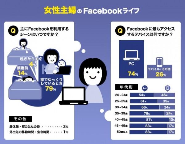 Facebook利用実態 インフォグラフィック 女性主婦