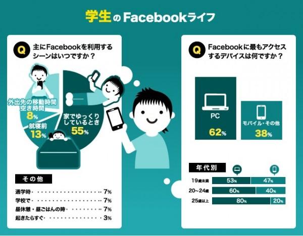 Facebook利用実態 インフォグラフィック 学生