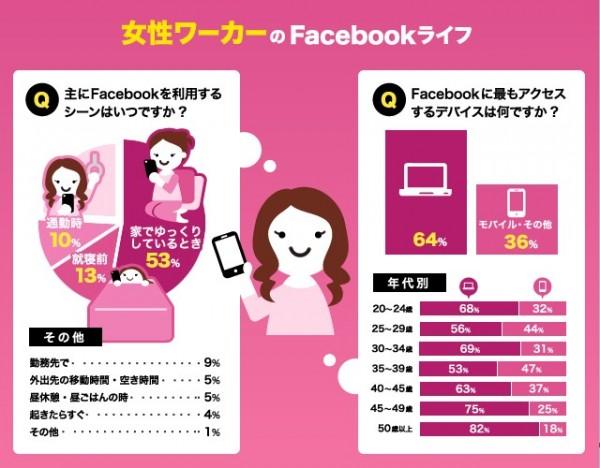 Facebook利用実態 インフォグラフィック 女性ワーカー