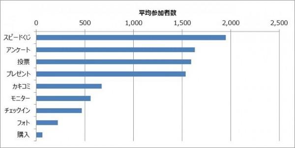 Facebookキャンペーン平均参加者数