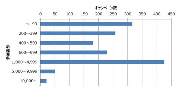 Facebookキャンペーンの参加者数分布