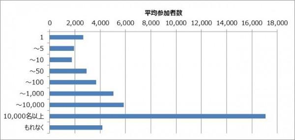 商品数ごとの平均参加者数