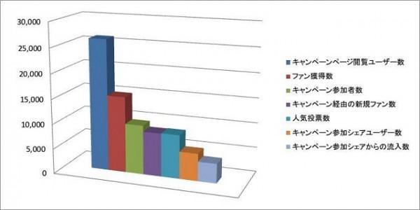 JINS PC Facebookページキャンペーン 参加者データまとめグラフ