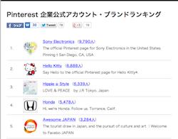 Pinterest日本企業アカウントTOP5