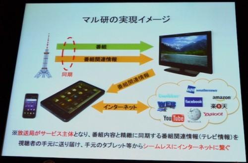 マルチスクリーン型放送研究会が取組んでいる新しい放送モデルのイメージ図