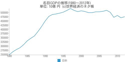 名目GDPの推移(1980年~2012年)