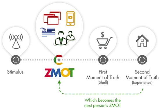 ZMOTモデル図