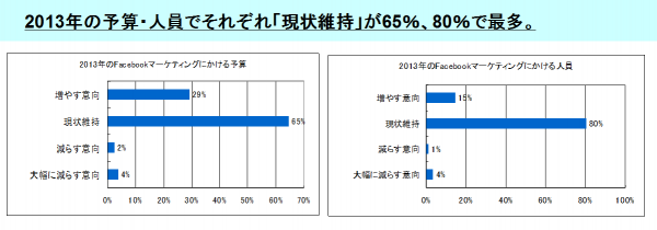 [14]2013年の予算・人員について