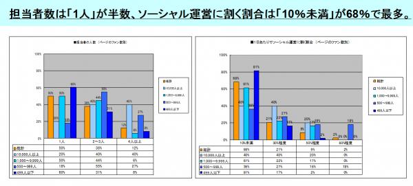 [2]担当者の人数と1日あたりでソーシャル運営に割く割合