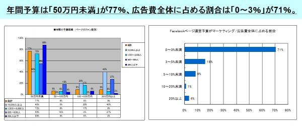 [5]年間の予算規模とFacebookページ運営予算がマーケティング/広告費全体に占める割合