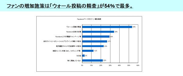 [6]ファンの増加施策