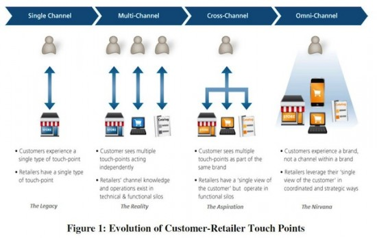 Evolution of Customer-Retailer Touch Points