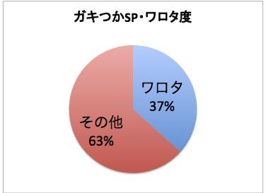 [ガキつかワロタ度円グラフ]