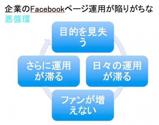 企業のFacebookページ運用が陥りがちな悪循環