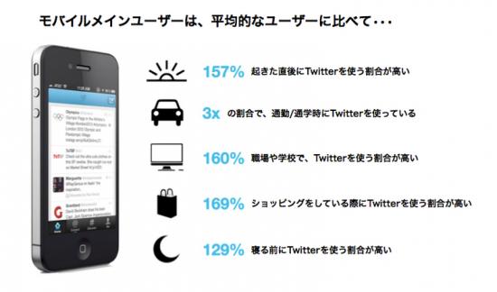 モバイルメインユーザー Twitter利用実態