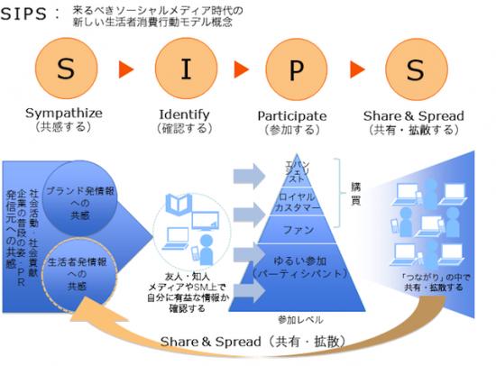 電通「SIPS」来るべきソーシャルメディア時代の新しい生活者消費行動モデル概念