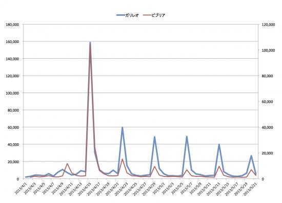 感°レポートによるガリレオとビブリオのTweetグラフ