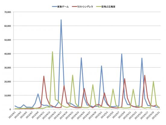 感°レポートによるドラマTweet3タイトル比較グラフ