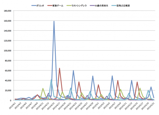感°レポートによる春ドラマTweetグラフ
