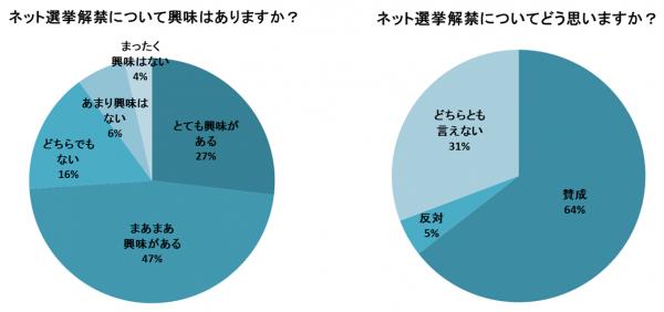 ネット選挙運動に関する調査リリース1
