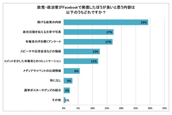 ネット選挙運動に関する調査リリース4