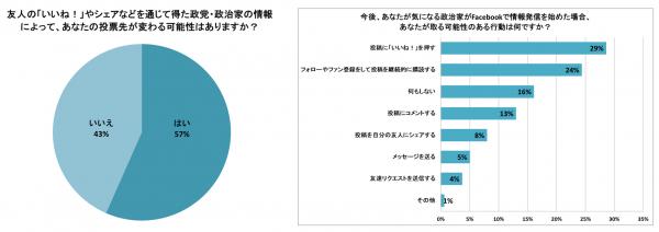 ネット選挙運動に関する調査リリース5