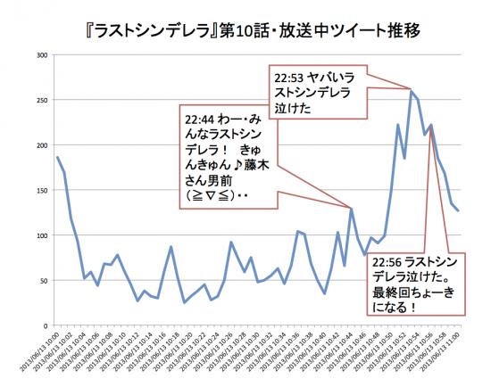 『ラスト・シンデレラ』第10話・放送中ツイート推移