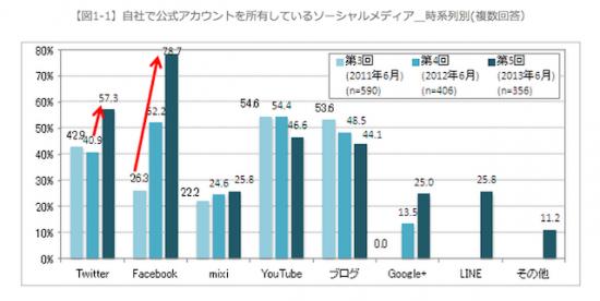 [10【図1-1】自社で公式アカウントを所有しているソーシャルメディア_時系列別(複数回答)]