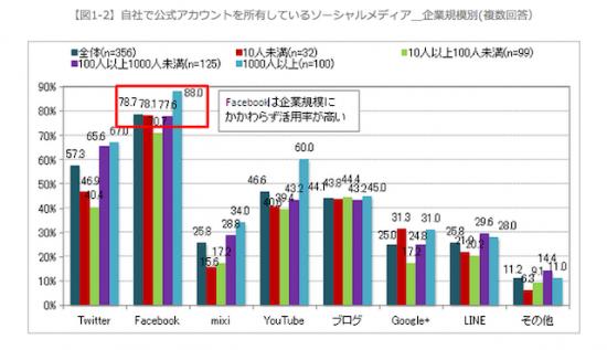[11【図1-2】自社で公式アカウントを所有しているソーシャルメディア_企業規模別(複数回答)]