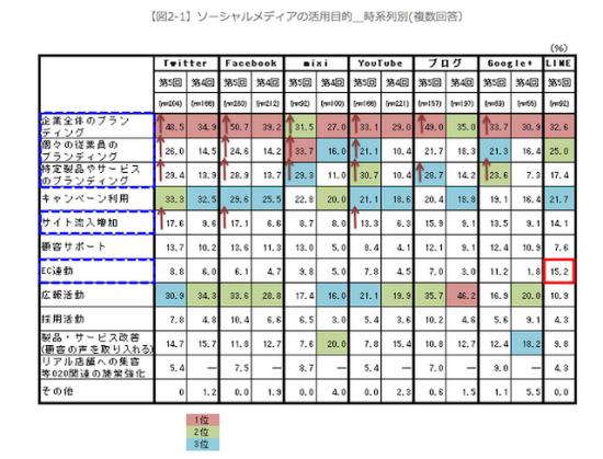 [12【図2-1】ソーシャルメディアの活用目的_時系列別(複数回答)]