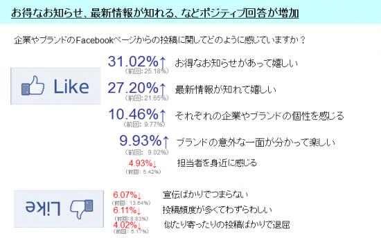 グラフ_企業やブランドのFacebookページからの投稿に関してどのように感じているか