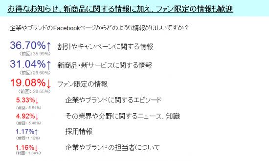 グラフ_企業やブランドのFacebookページからどのような情報がほしいか