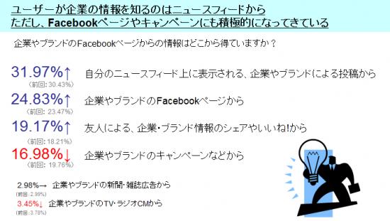 グラフ_ユーザーがFacebookでブランドと接するタイミング
