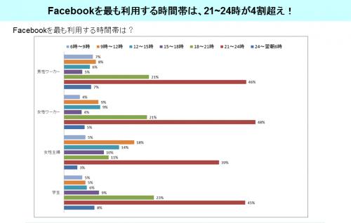 グラフ_Facebookを最も利用する時間帯