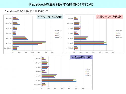 グラフ_Facebookを最も利用する時間帯(年代別)
