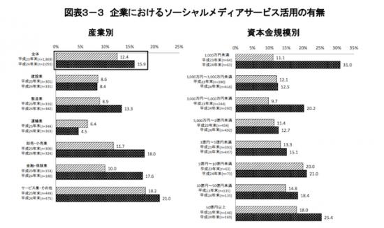 [4企業におけるソーシャルメディアサービスの活用状況 ]