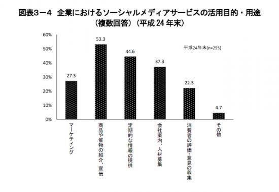 [5企業におけるソーシャルメディアサービスの活用目的・用途]