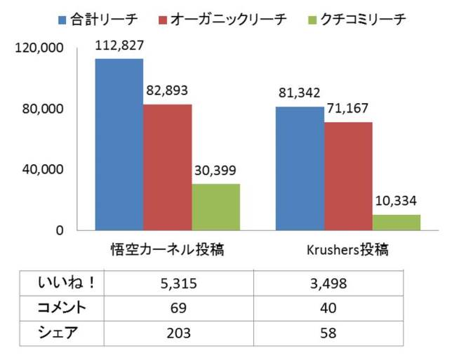 KFC_投稿データ