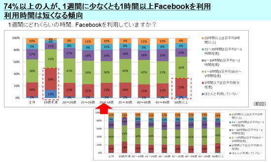 グラフ_1週間にFacebookで過ごす時間